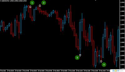 Indicator for binary options 70 percent correct