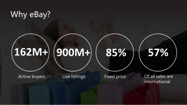 eBay global statistics