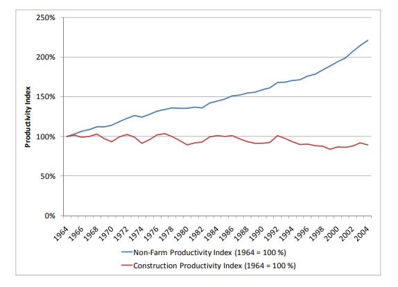 gráfica de productividad en la construcción y en los sectores no industrializados