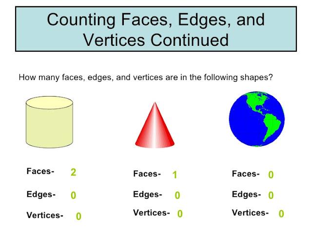Conforme esta imagem, esfera não possui FACES!