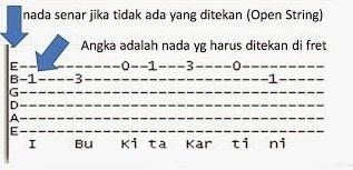 belajar tab gitar, cara membaca tab gitar, cara membuat tab gitar