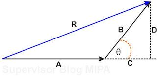 resultan dua vektor yang mengapit sudut