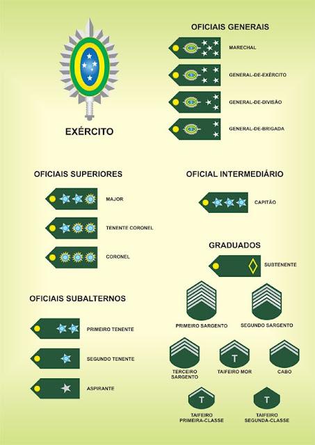 Hierarquia das Forças Armadas