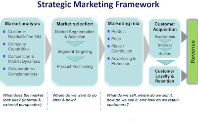 Strategic Marketing is very basic tool for any business