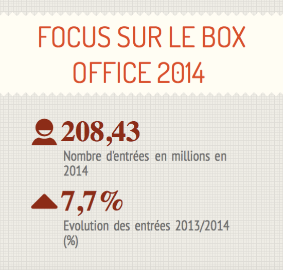 retour sur le box office 2014
