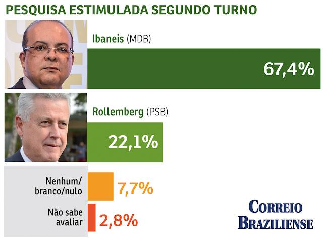 Ibaneis mais perto do Buriti, mostra pesquisa do Correio Braziliense