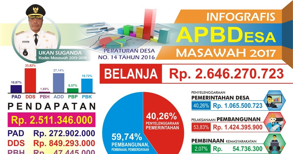 Infografis Apbdes Terbaru Cdr - gambar spanduk