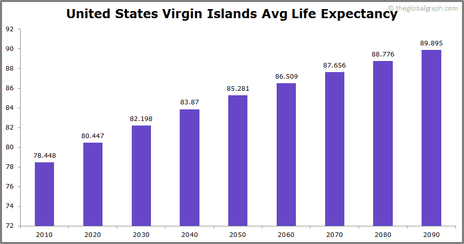 United States Virgin Islands  Avg Life Expectancy