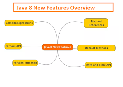 How to convert java.util.Date to java.time.LocalDate in Java 8 - Examples Tutorial