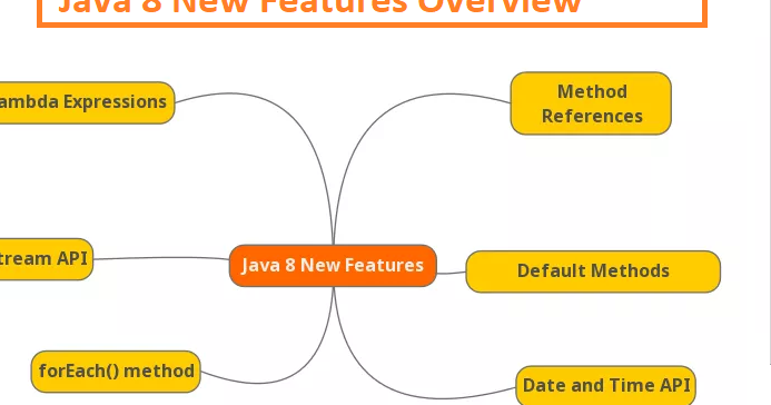 How to Convert java util Date to java time LocalDate in Java