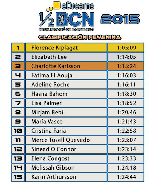 Clasificación Femenina eDreams Mitja Marató de Barcelona 2015