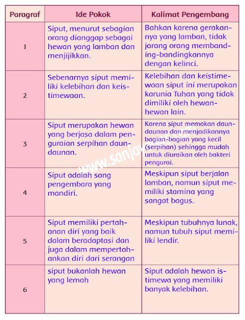 kunci- awaban tema 1 kls 5 halaman 46