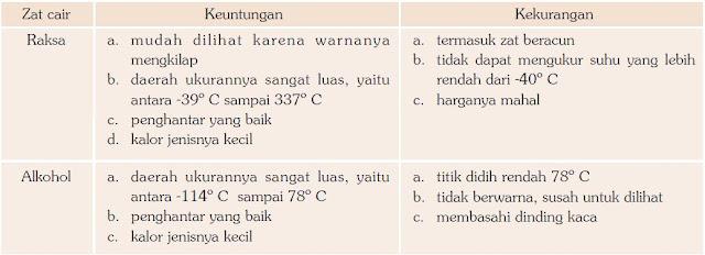 Perbandingan antara Raksa dan Alkohol sebagai Bahan Termometer