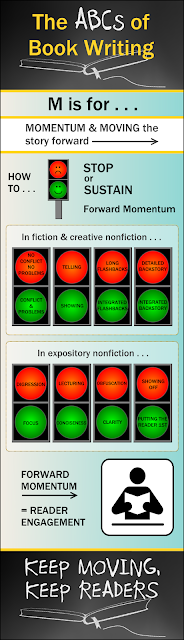 Infographic for Weekly Blog Series on Book Writing and Publishing