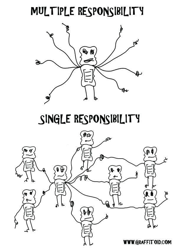 Graffitoid: Single Responsibility Principle