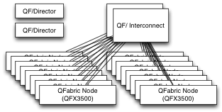 QF edge Nodes, Interconnects, and Directors
