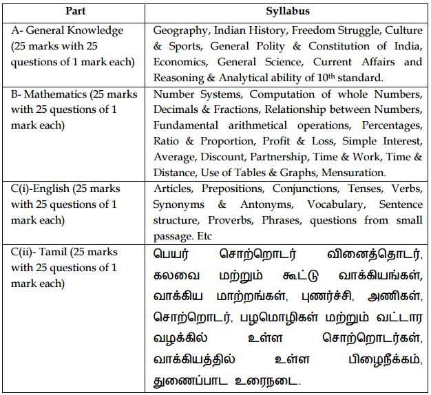 Exam Syllabus for Postman and Mail Guard Exam 2015 Tamilnadu