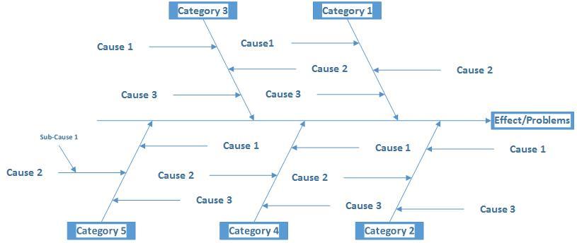 Cara membuat diagram ishikawafishbone di Microsoft Visio 2013