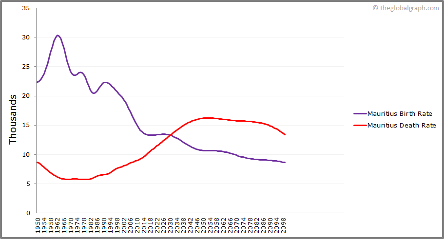 Mauritius  Birth and Death Rate
