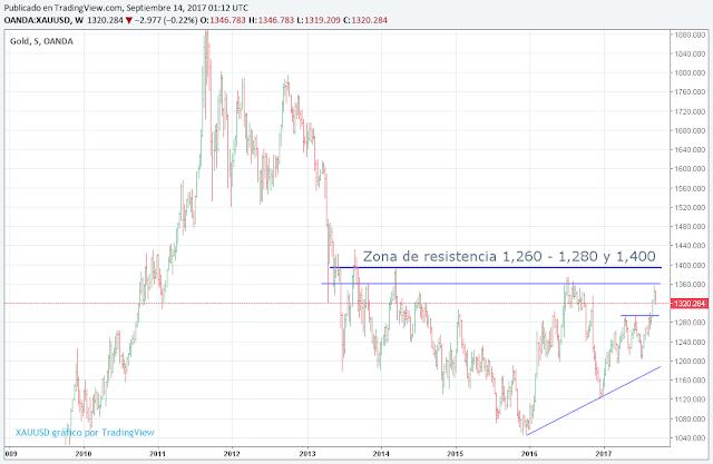 Gráfico del oro
