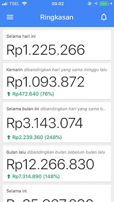 Pembayaran dari Google AdMob Tanpa Ngoding 100% Cair!