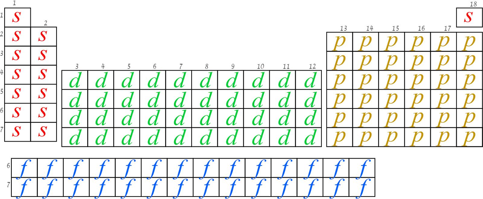 Ciencias de joseleg 3 estructura de la tabla periodica bloques y los bloques son regiones especficas de la tabla que se reconocen de acuerdo al punto en que la configuracin electrnica de aufbau lleg al tope urtaz Gallery