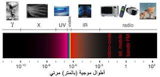 طيف كهرومغناطيسي
