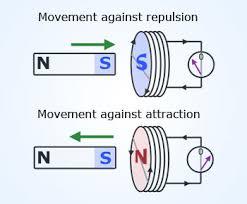 लैंज का नियम या लेंजनियम क्या है