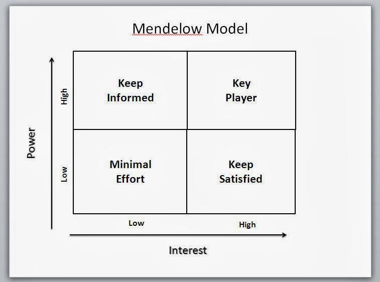 Mendelow S Stakeholder Mapping Matrix