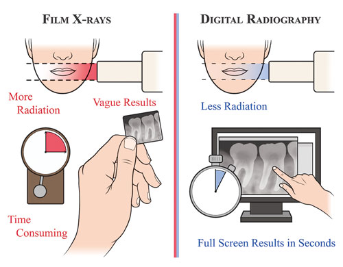 Gums And Teeth Laser And Implant Dental Center  Are Dental