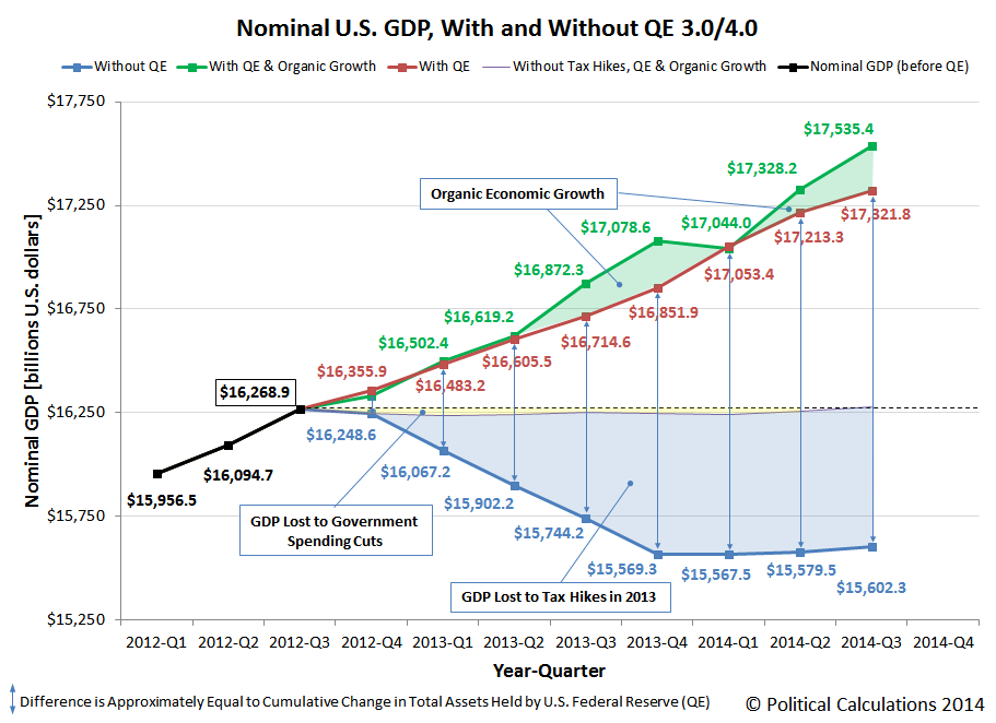 Nominal GDP, with and without QE 3.0/4.0, 2012Q1 through First Estimate for 2014Q3