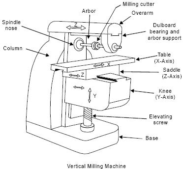 Universal Milling Machine Diagram Grinding Machine Diagram