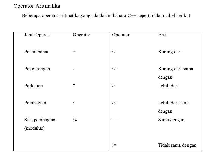 aritmatika - Jenis Tipe Data C