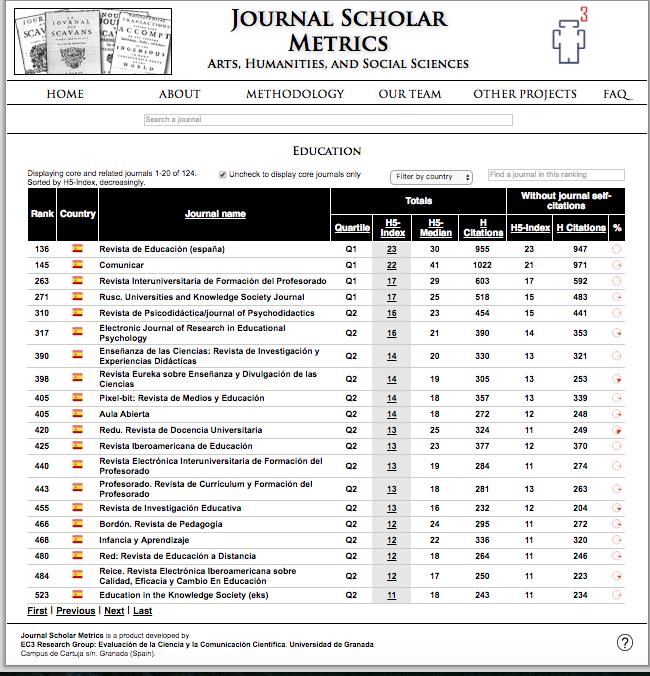 RIFOP Y REIFOP EN JOURNAL SCHOLAR METRICS