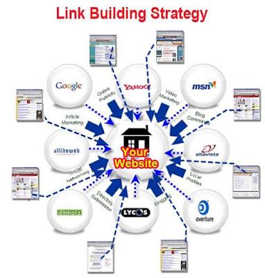 Cara Membuat Backlink Blog Baru