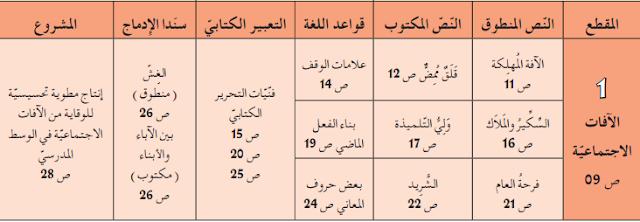 تحضير درس الافات الاجتماعية للسنة الثالثة متوسط اللغة العربية