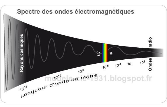 Le spectre des ondes électromagnétiques