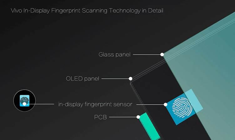 Breakdown of Vivo's In-Display Fingerprint Scanner Technology