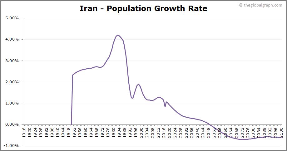 Iran  Population Growth Rate