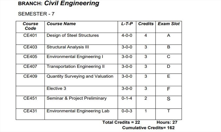 KTU S7 Civil Engineering [CE] Syllabus and Study Materials