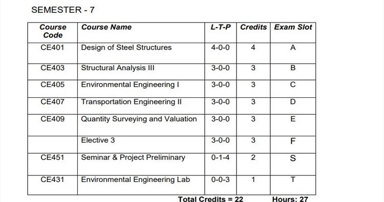 KTU S7 Civil Engineering [CE] Syllabus and Study Materials   KTU