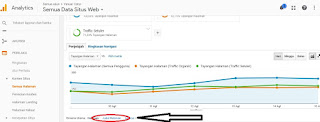 Cara Menggunakan Google Analytics