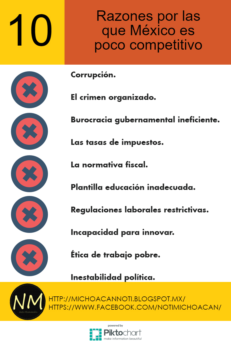 la corrupci n en m xico la segunda sobre las razones por las que nuestro pa s es poco competitivo y la tercera con los pa ses m s corruptos de la ocde