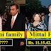 Top 10 Most Richest Indian Families