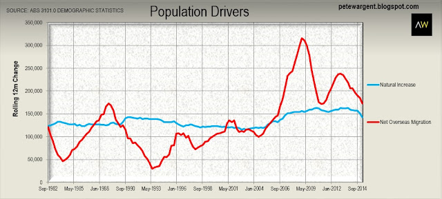 Population drivers