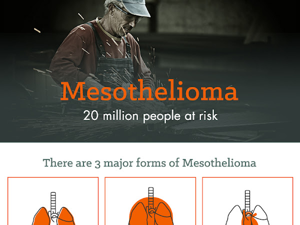 Mesothelioma + Asbestos Awareness