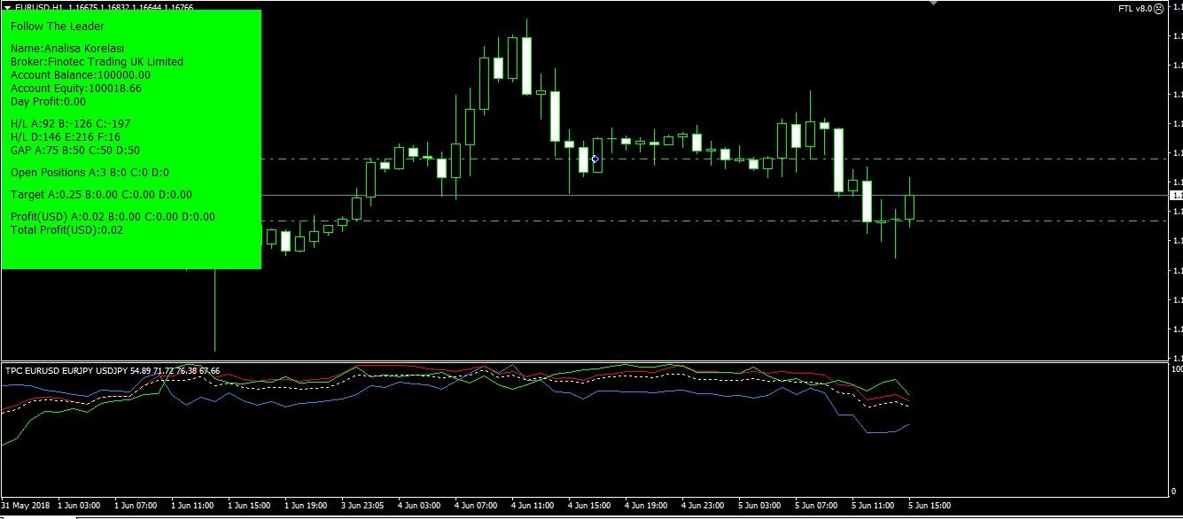 Forex ex.5 indicator