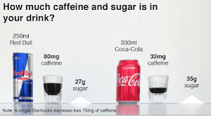 How Much Sugar and Caffeine Is in Some Soda and Energy Drinks?