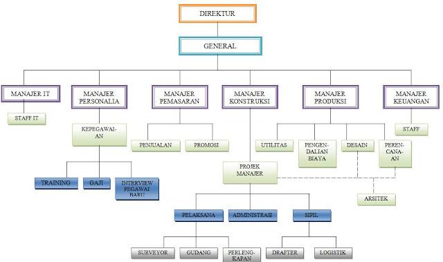 Struktur Organisasi Perusahaan Kontraktor