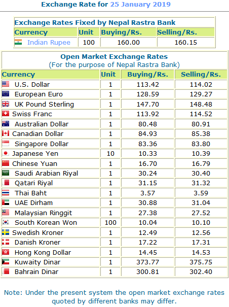 Exchange Rates Fixed By Nepal Rastra Bank For 25 January 2019